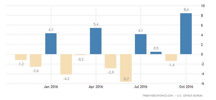 US Durable Goods Rise More Than Expected
