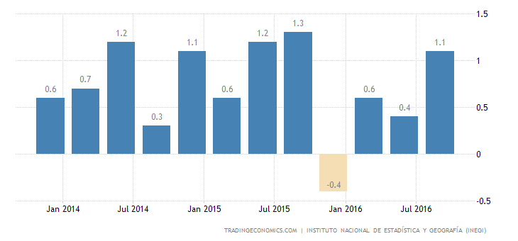 Mexican GDP Growth Confirmed At 1% in Q3