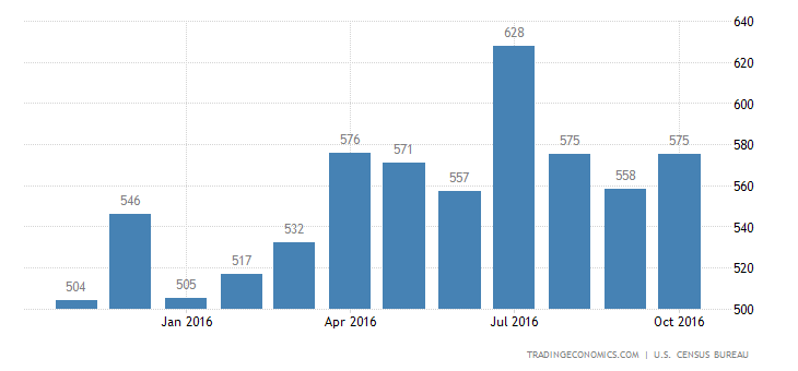 US New Home Sales at 4-Month Low