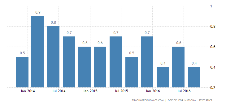 UK Q3 GDP Growth Confirmed at 0.5%