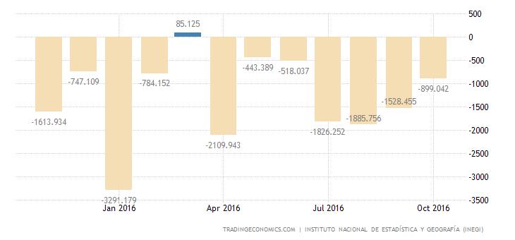 Mexico Trade Gap Narrows in October