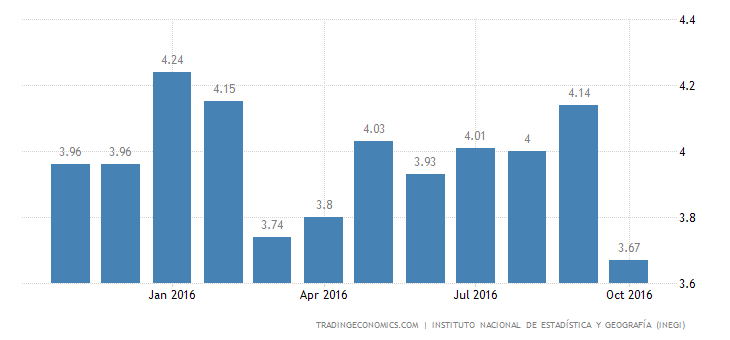Mexico Unemployment Rate Down to 3.7%