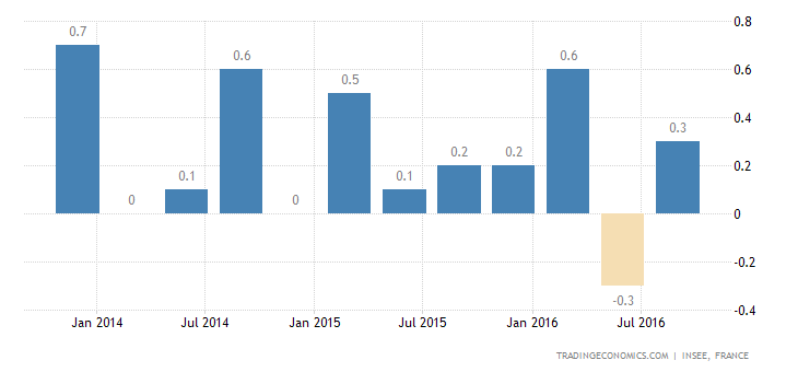 France GDP Growth Confirmed at 0.2% QoQ in Q3