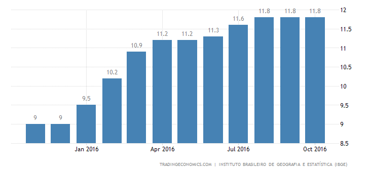 Brazil Unemployment Rate Remains at Record High of 11.8%