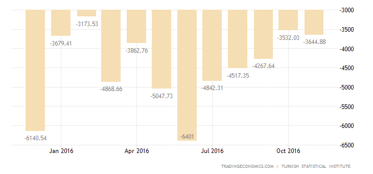 Turkish Trade Deficit Widens in October