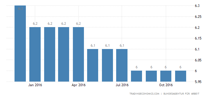 Germany Unemployment Rate at 35-Year Low of 4.1%