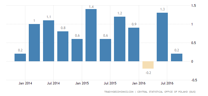 Polish GDP Growth Confirmed At 0.2% In Q3