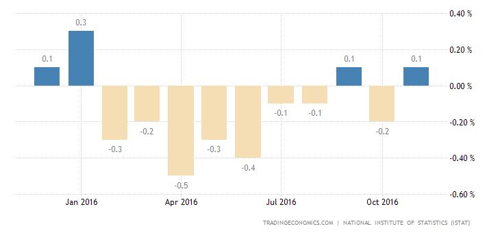 Italian Inflation Beats Expectations in November
