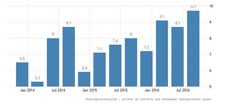 Indian Economy Expands 7.3% YoY In Q3