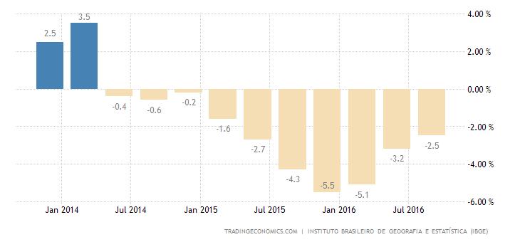 Brazil GDP Shrinks 2.9% YoY in Q3