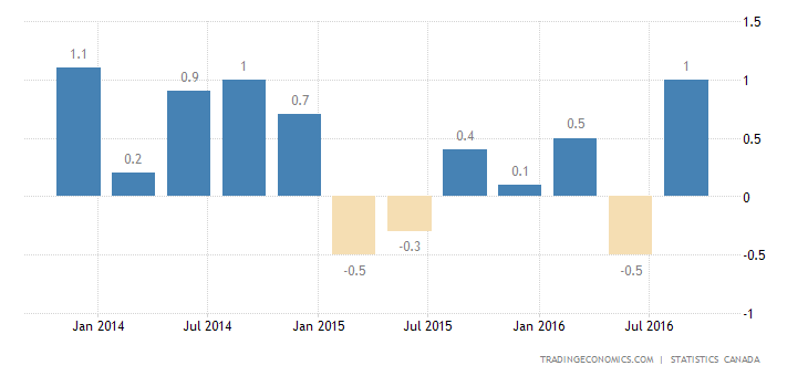 Canada GDP Growth At 2-Year High of 0.9% in Q3
