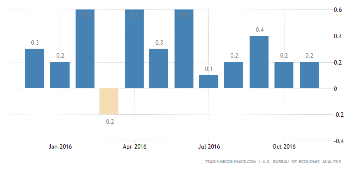 US Personal Spending Rises Less Than Expected in October