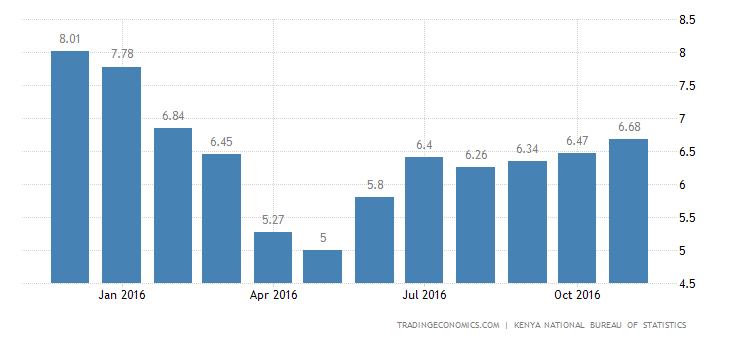 Kenya Inflation Rate at 9- Month High of 6.68%