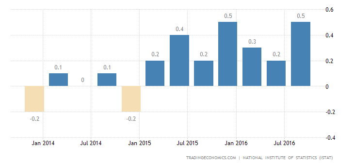 Italy GDP Growth Confirmed at 0.3% QoQ in Q3