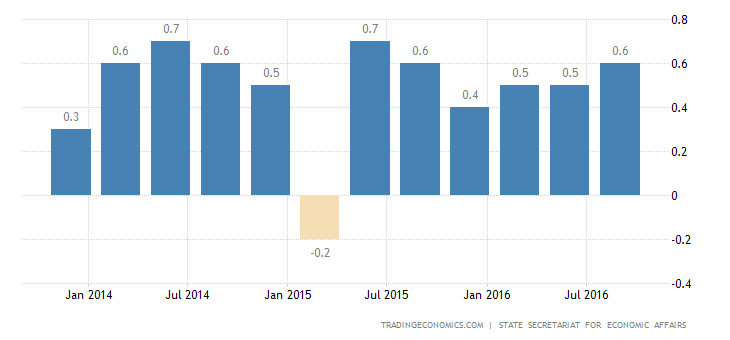 Switzerland GDP Stalls in Q3