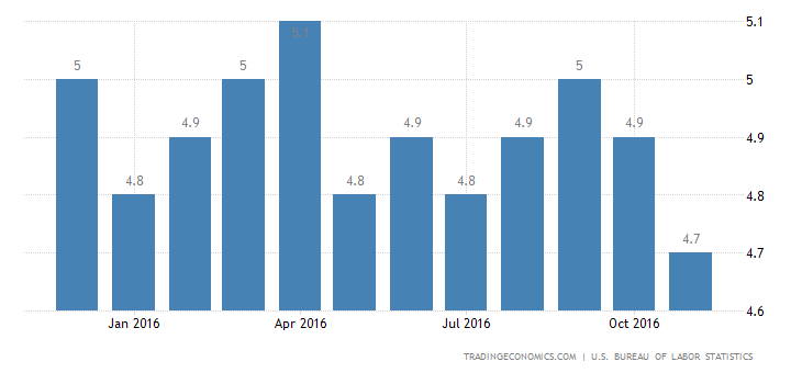 US Jobless Rate At 9-Year Low Of 4.6%