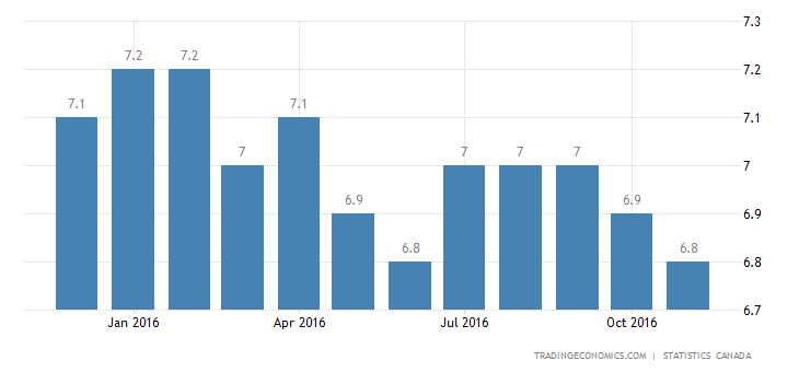 Canada Unemployment Rate Falls to 6.8%