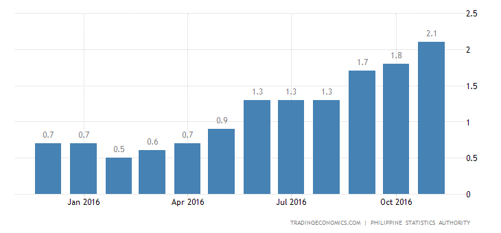 Philippines Inflation Rate at-21 Month High of 2.5%