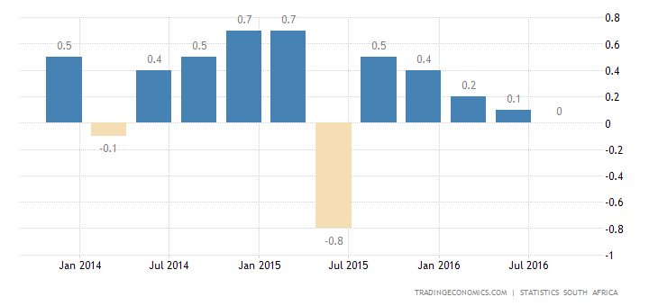 South Africa GDP Growth Slows to 0.2% QoQ in Q3