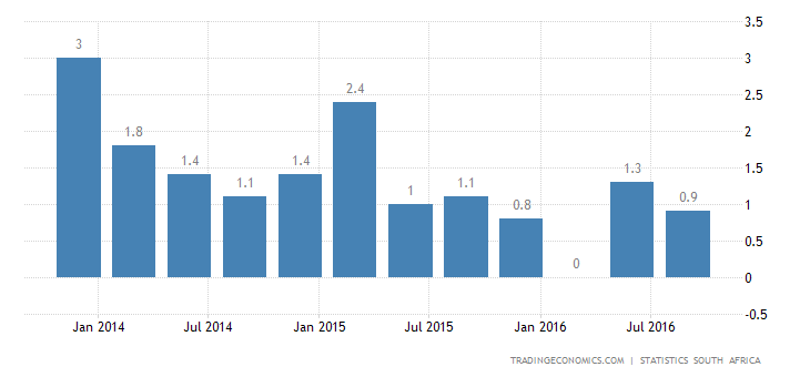 South African GDP Growth Steady at 0.7% YoY in Q3