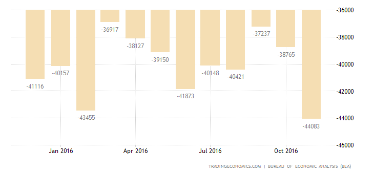 US Trade Deficit Widens to 4-Month High in October