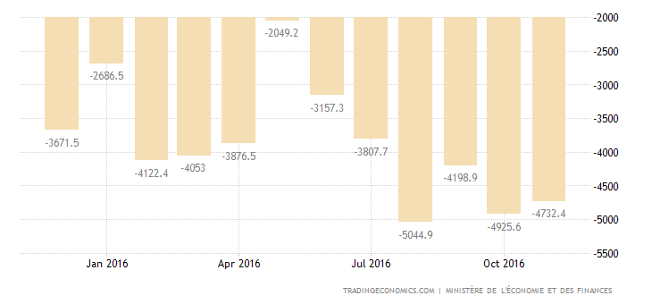 France Trade Deficit Largest in Over 2 Years