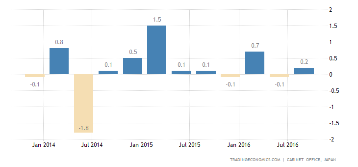 Japan GDP Growth Revised Down to 0.3% in Q3