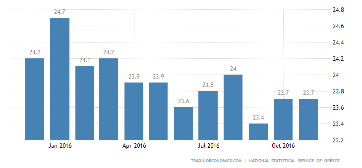Greek Jobless Rate Falls To Lowest Level Since March 2012