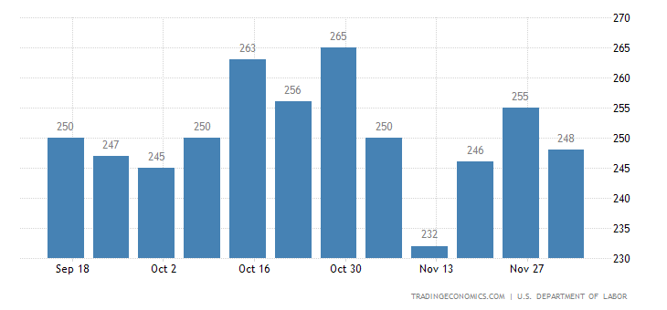 US Jobless Claims Decline From 5-Month High To 258K