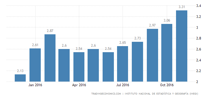Mexico Inflation Rate At 2-Year High of 3.3% In November