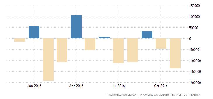 US Government Posts $137 Billion Deficit In November