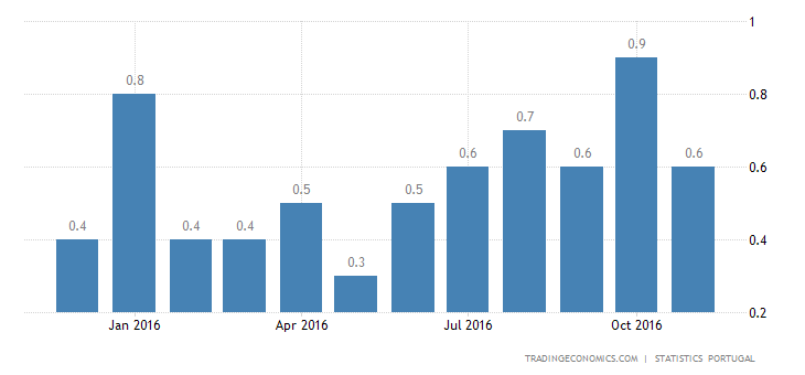 Portugal Inflation Rate Eases To 0.6% In November