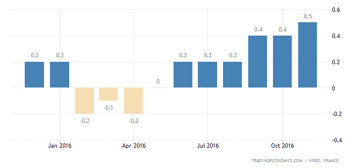 France Inflation Rate Confirmed at 25-Month High of 0.5%