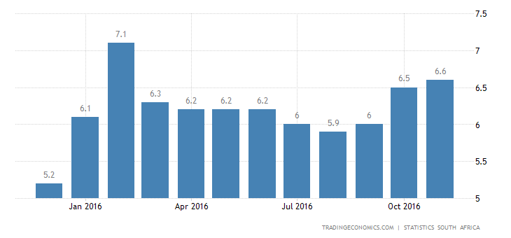 South Africa Inflation Rate at 9-Month High Of 6.6%