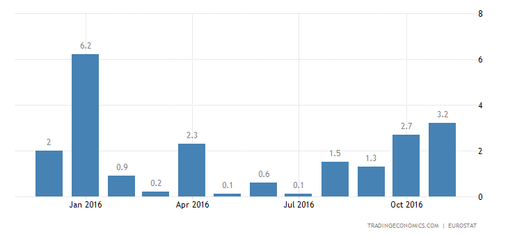 Euro Area Industrial Output Rises 0.6% YoY In October