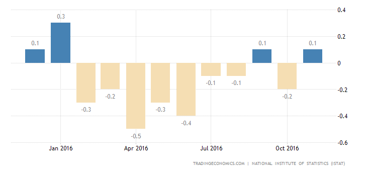 Italy Inflation Rate Confirmed at 0.1% in November
