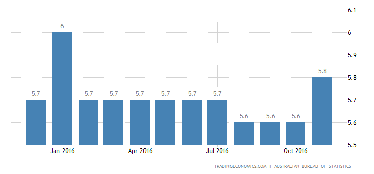 Australia Jobless Rate at 3-Month High of 5.7% in November