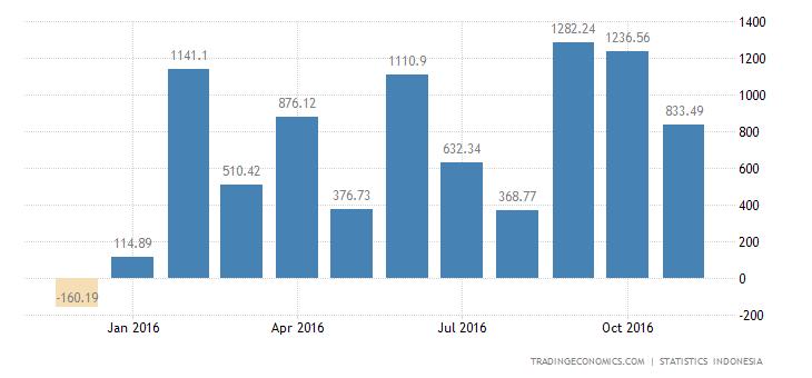 Indonesia Trade Balance Swings to Surplus in November