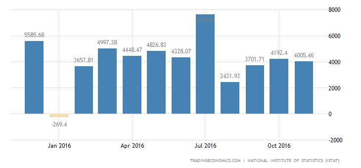 Italy Trade Surplus Narrows In October