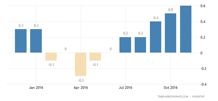 Eurozone Inflation Rate Confirmed at 0.6% In November