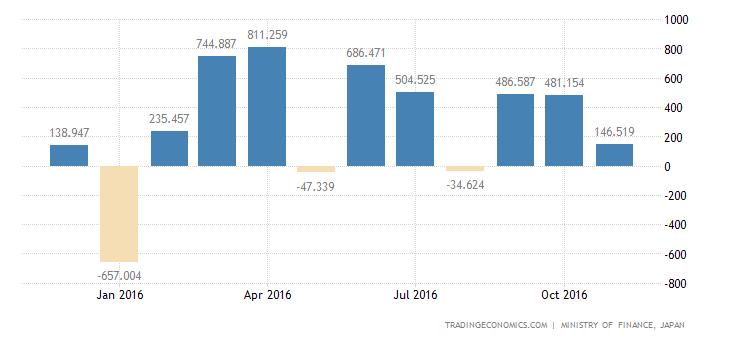 Japan Trade Balance Swings to Surplus In November