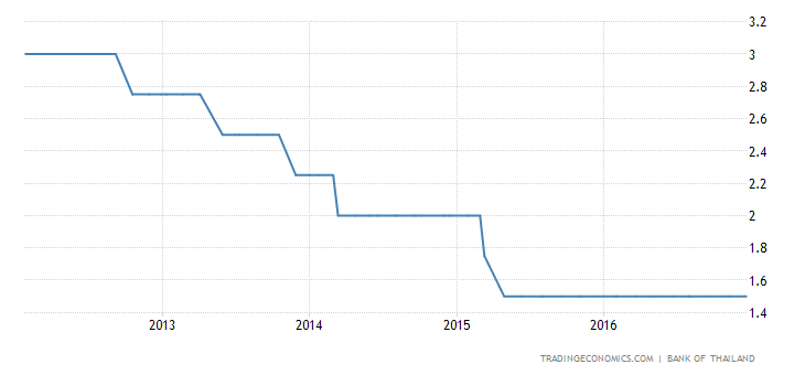 Thailand Holds Key Interest Rate Steady at 1.5%