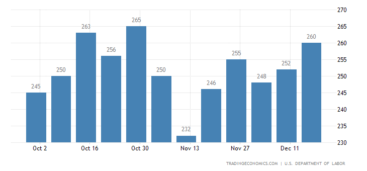 US Initial Jobless Claims at 27-Week High