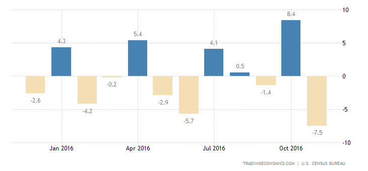 US Durable Goods Orders Fall The Most In Over 2 Years