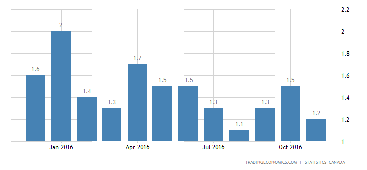 Canada Inflation Rate At 3-Month Low Of 1.2%