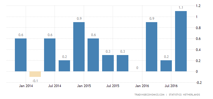 Dutch GDP Growth Revised Up to 0.8% in Q3