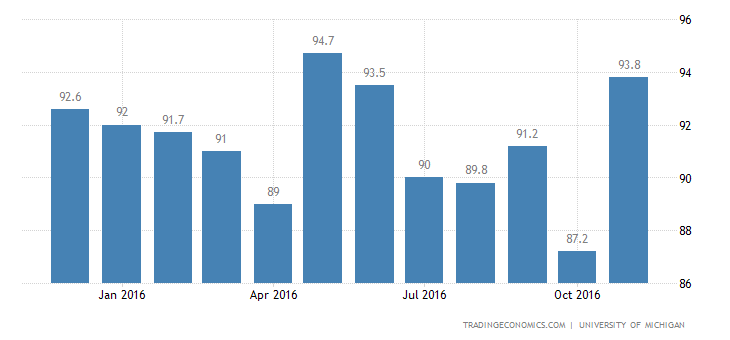 US Consumer Sentiment At Nearly 13-Year High
