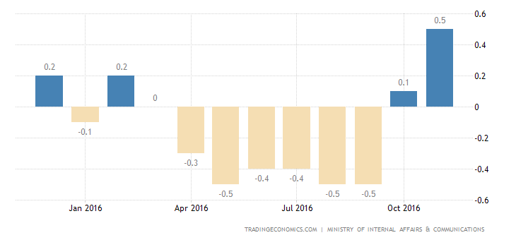 Japan Inflation Rate At 1-1/2-Year High Of 0.5%