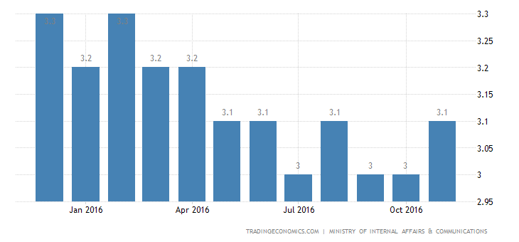 Japan Unemployment Rate Up To 3.1% In November