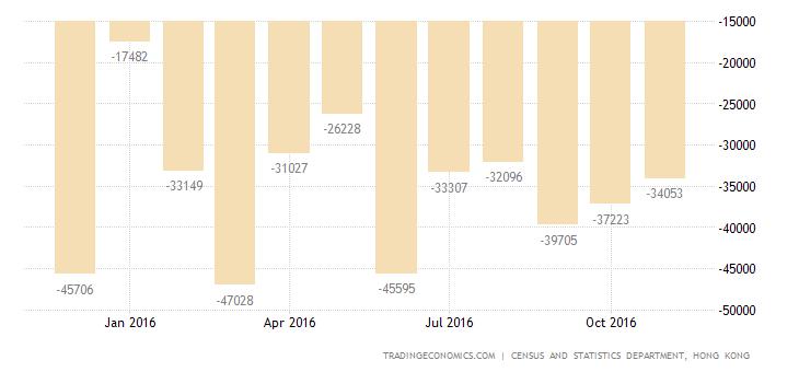 Hong Kong Trade Deficit Widens in November